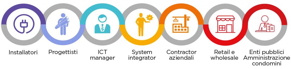Installatori - progettisti - system integrator